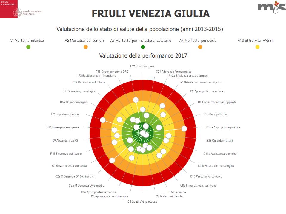 Calendario Vaccinale Fvg.Pd Friuli Venezia Giulia Author Admin Page 10